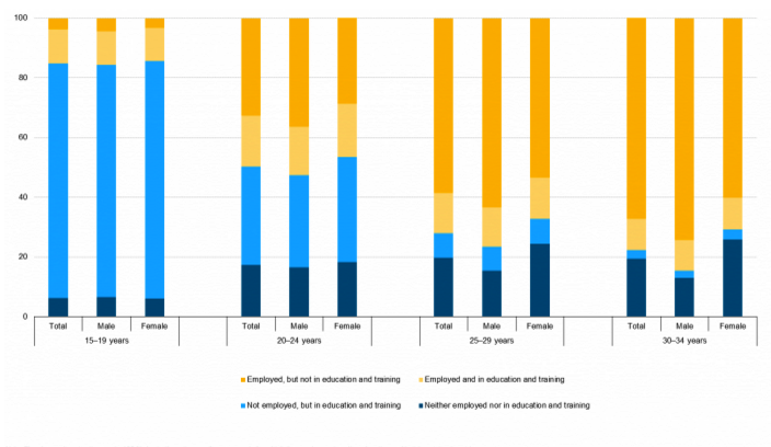 Statistics on young people neither in employment nor in education or training